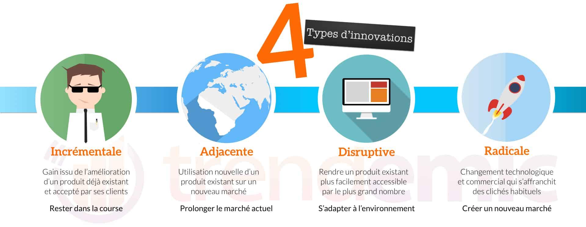 Quels sont les différents types d'innovation ?